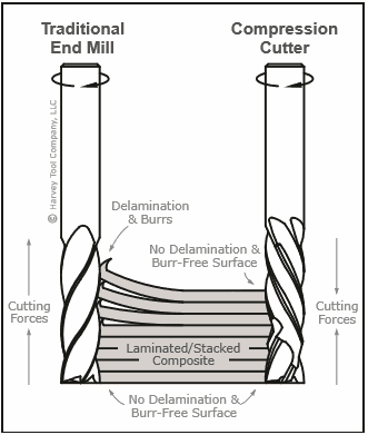 before i get into the settings i wanted to take a second to explain what  exactly a compression end mill is  the image to the right illustrates this